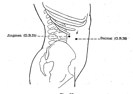 Acupuncture Gall Bladder channel indication points